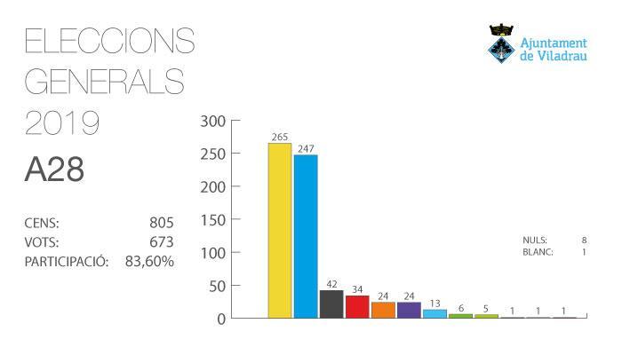 Resultats Eleccions Generals del 28A a Viladrau