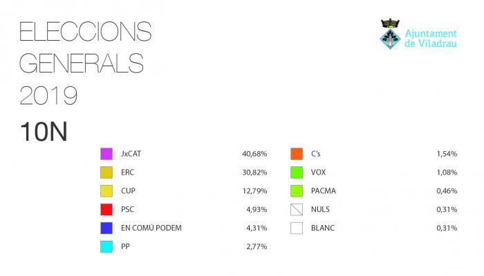 Resultats Eleccions Generals del 10N a Viladrau