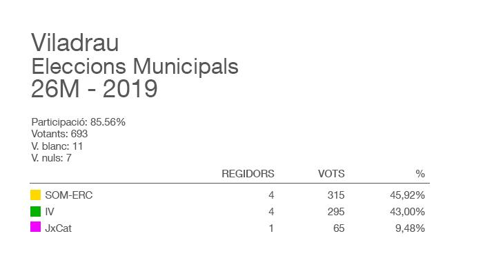 Viladrau Eleccions Municipals i del Parlament Europeu 2019