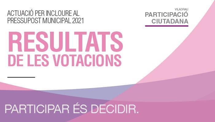 Resultat de la votació de les porpostes 2020